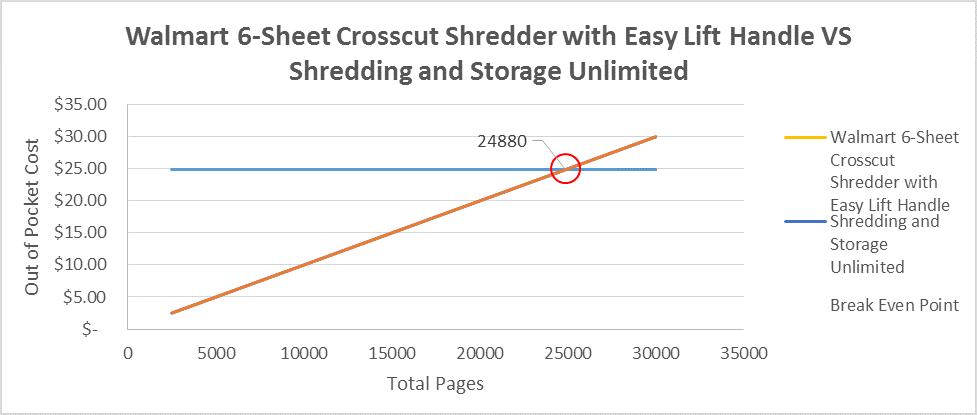 Paper Shredder Reviews